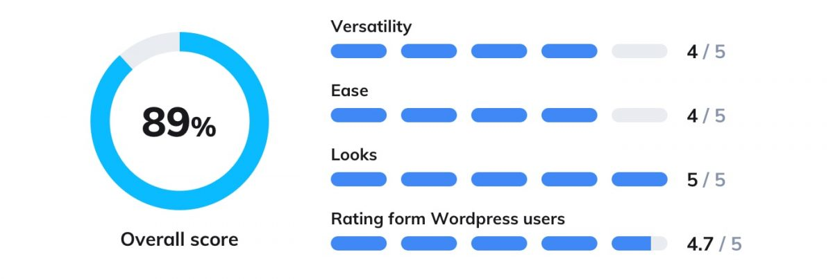 The rating of Crisp WP plugin