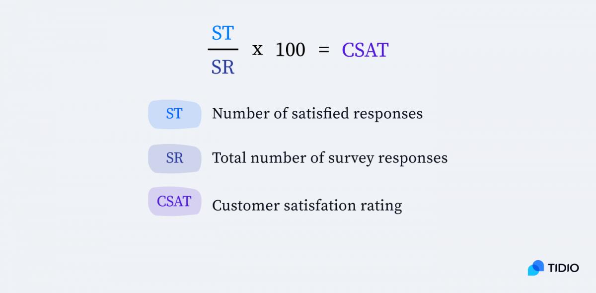 The formula of CSAT, Customer Satisfaction Rating