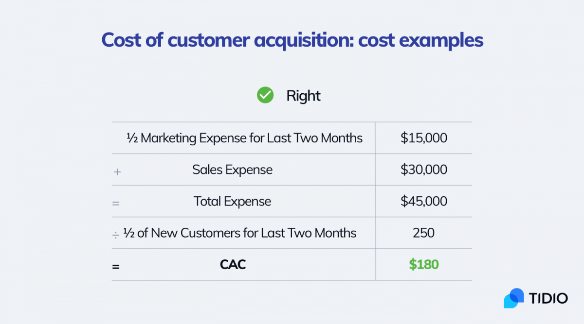 An example of customer acquisition cost calculations. Advanced method for calculating CAC that is more accurate.