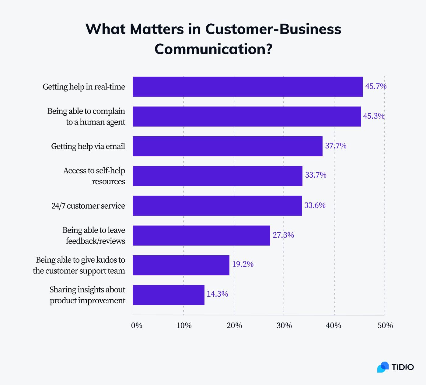 Factors that matter in customer-business communication
