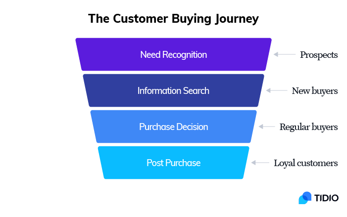 Different stages of the customer buying journey