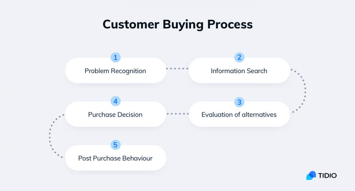 Steps involved in customer buying process