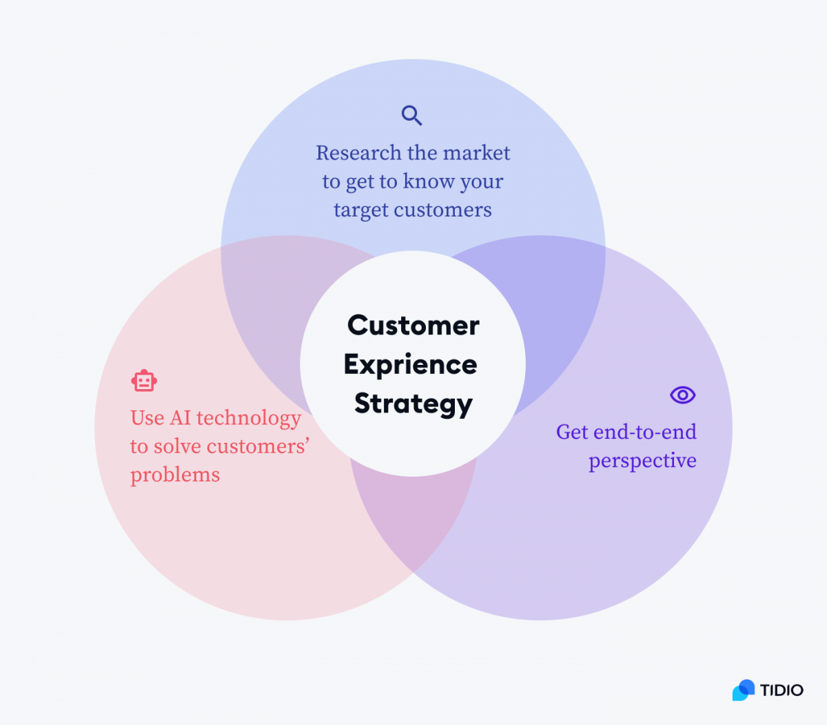 Customer experience strategy model