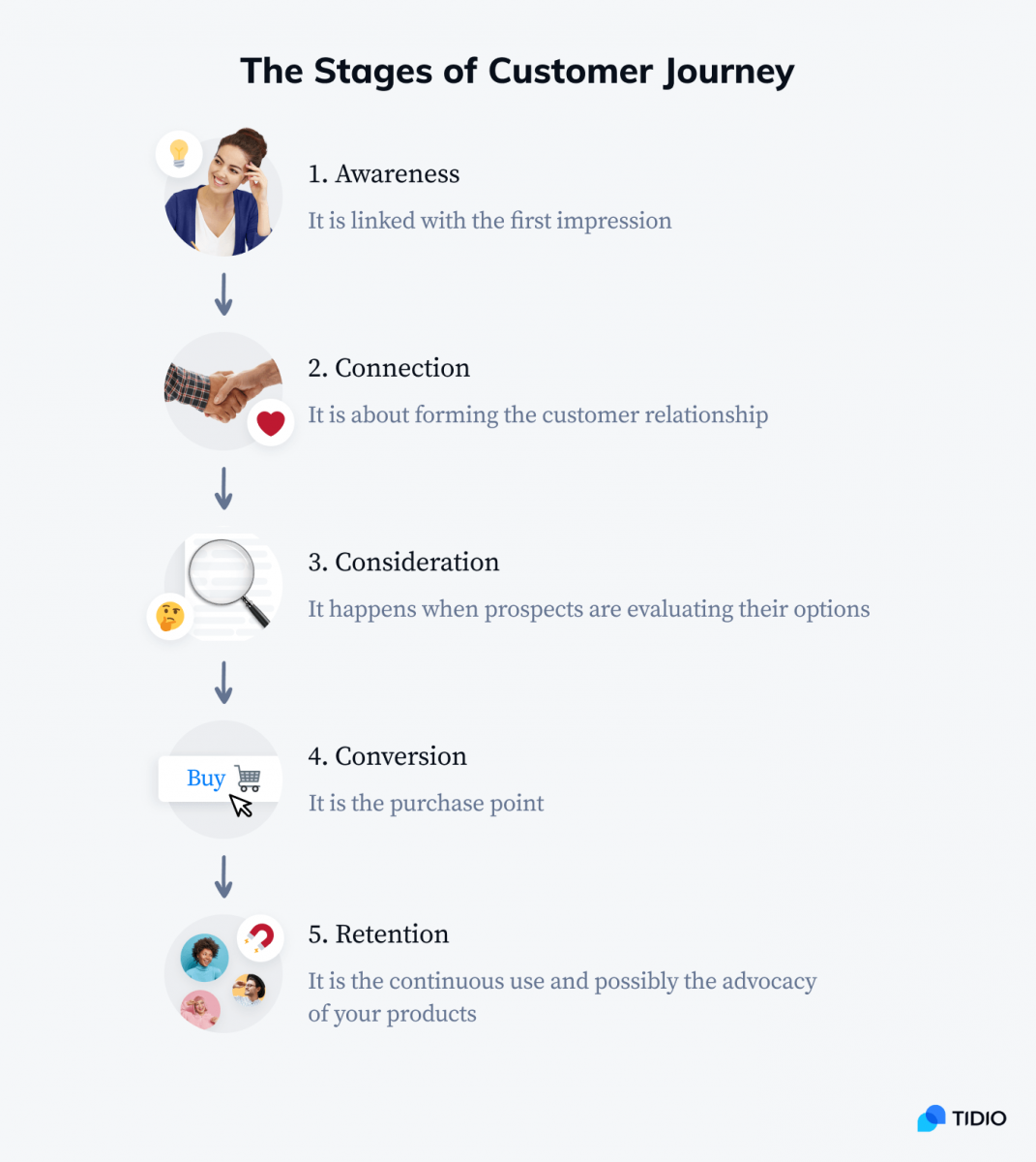 The stages of customer journey infographic