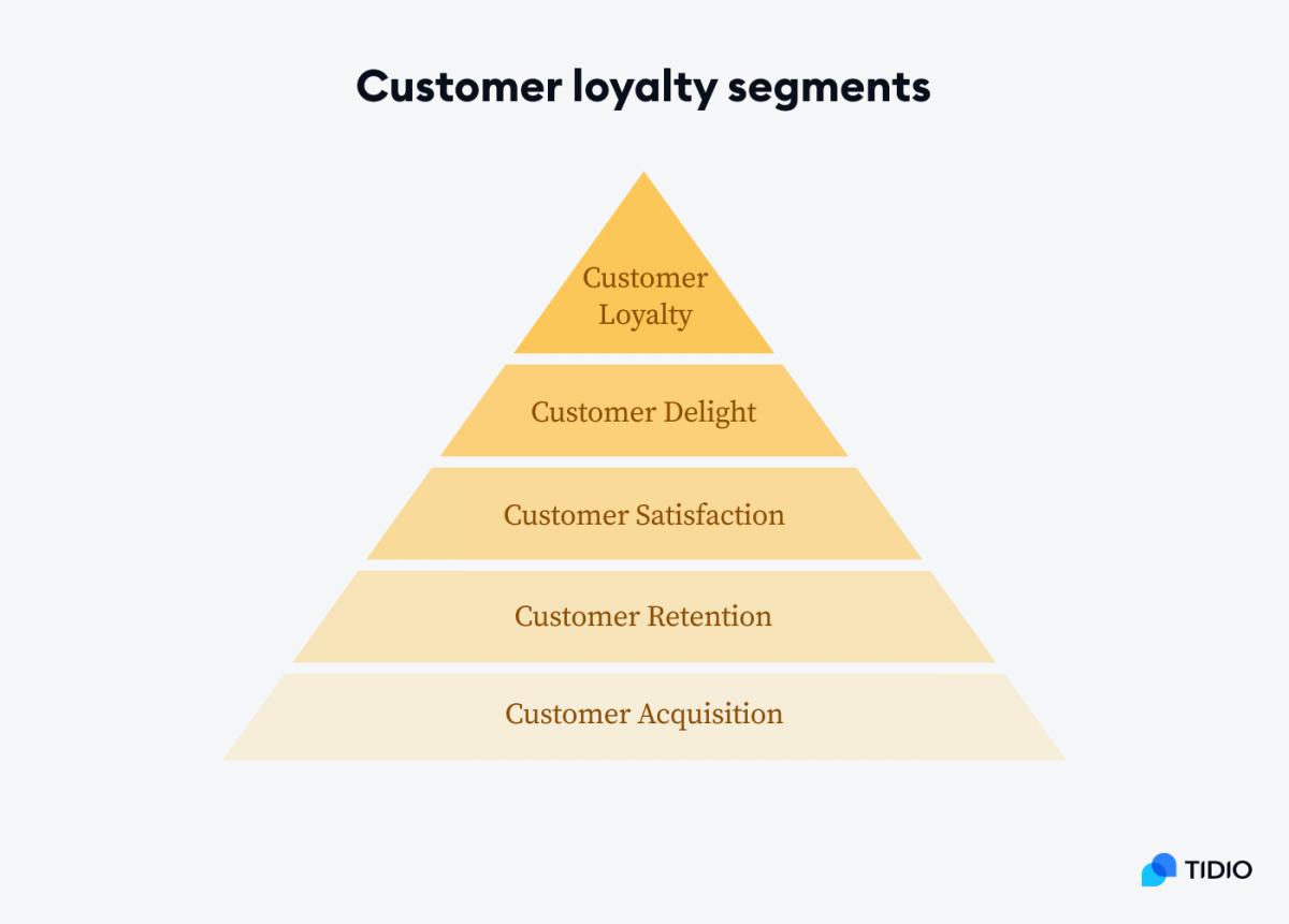 Customer loyalty segments model