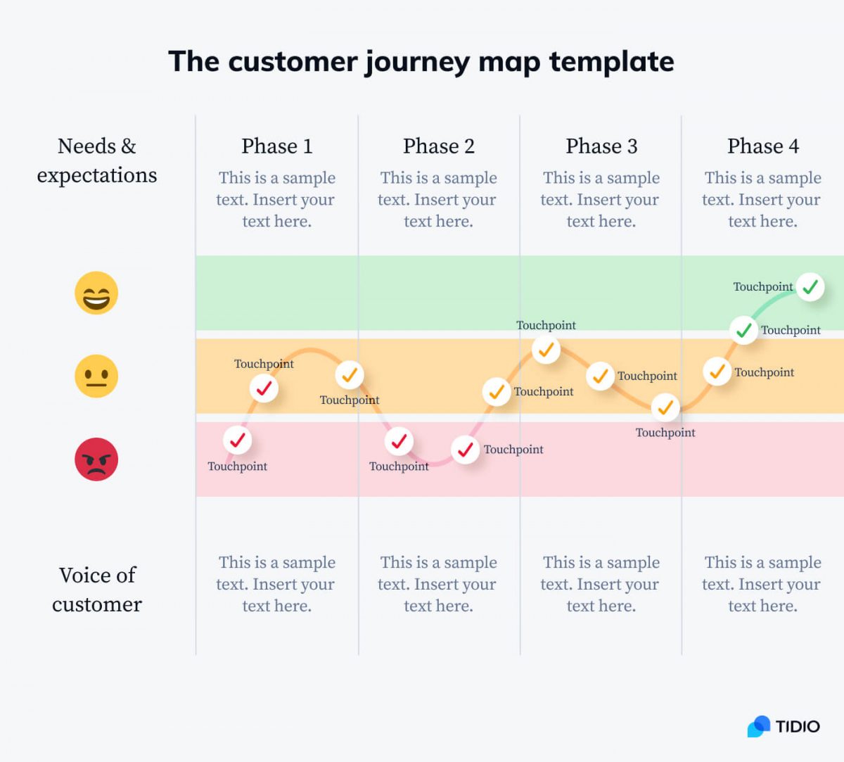 The customer journey map template