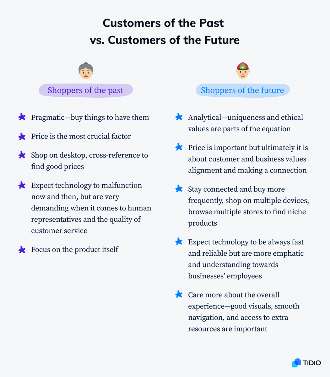 Customers of the past vs. customers of the future