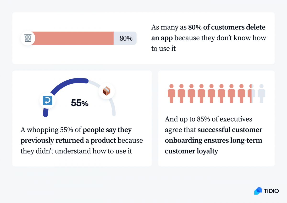 Infographic with the three statistics about client onboarding mentioned above