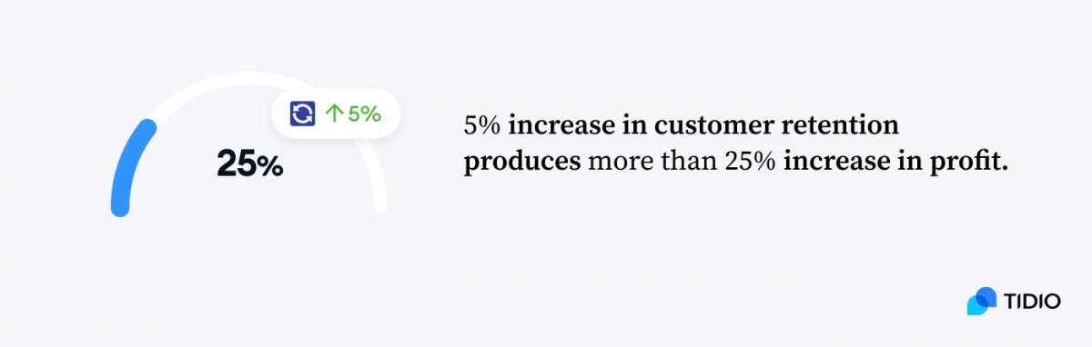 5% increase in customer retention produces more than 25% increase in profit