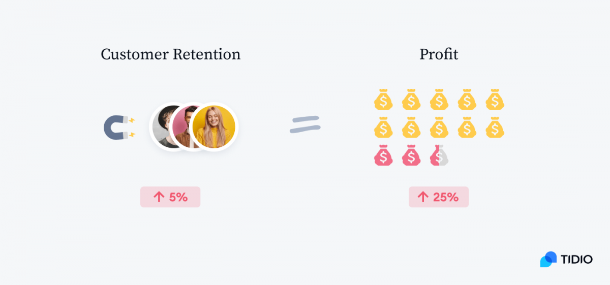 Equation showing the relation between customer retention and profit