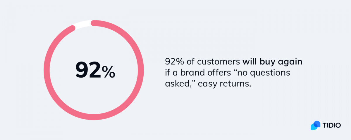 A pie chart with customer retention statistics