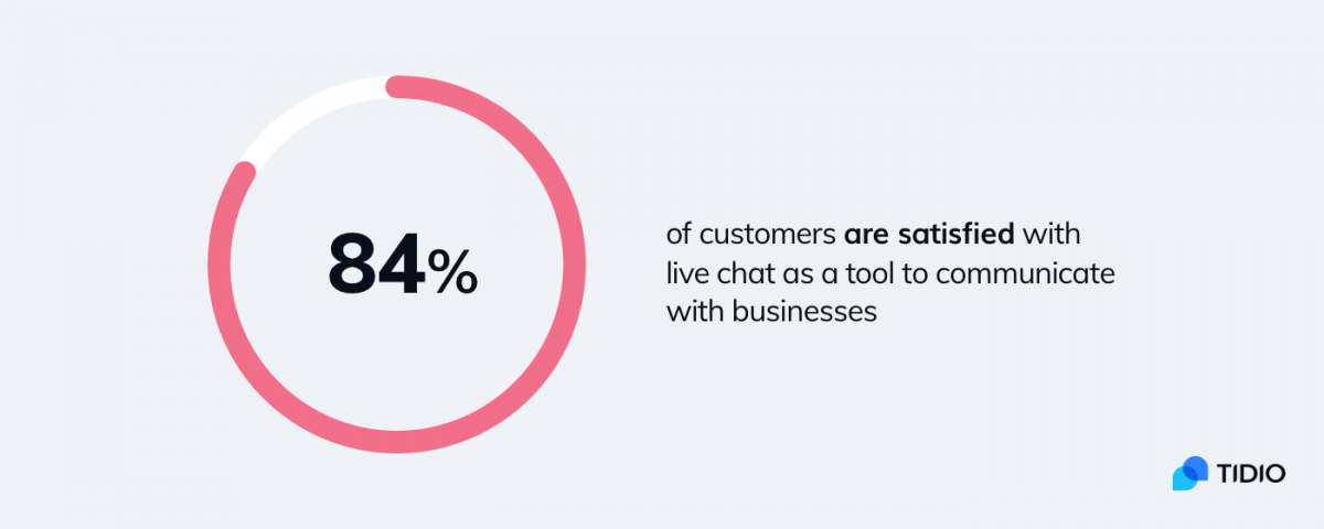 A doughnut chart showing the effectiveness of live chat apps as communication tools
