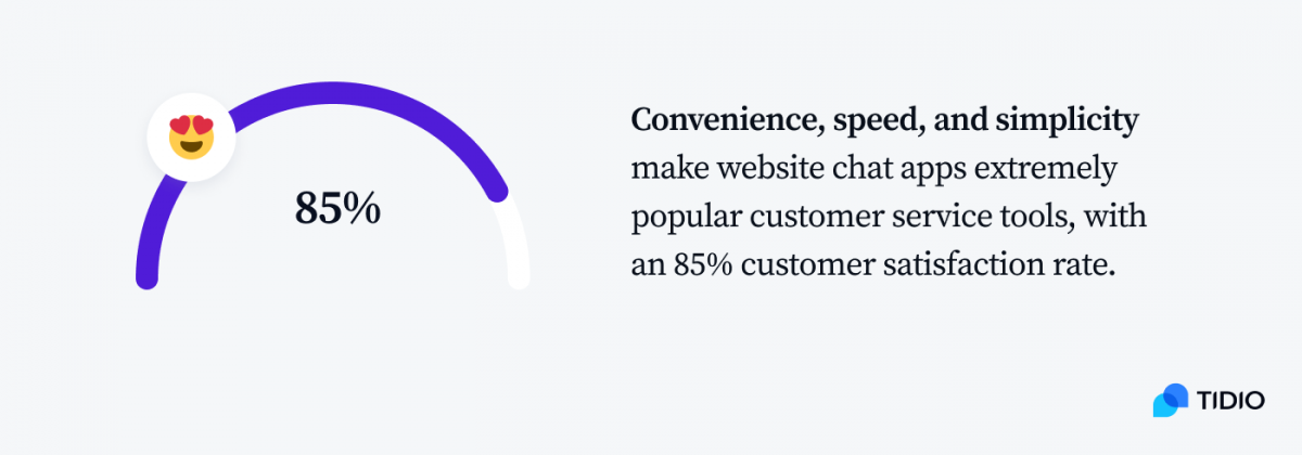 An infographic showing 85% of customer satisfaction rate for website chat app