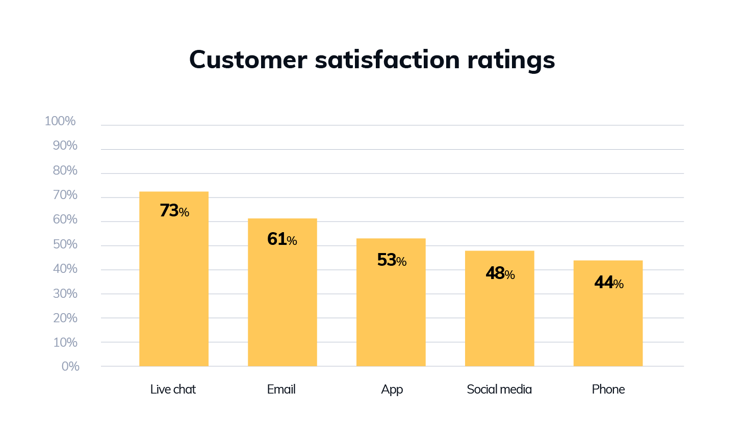 customers satisfaction ratings with live chat
