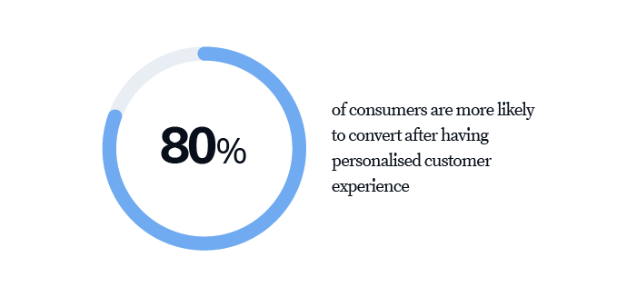 80% of consumers are more likely to convert after having personalised customer experience