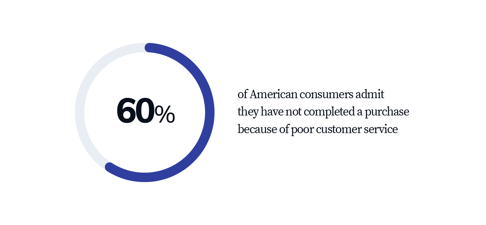 60% of American consumers admit they have not completed a purchase because of poor customer service