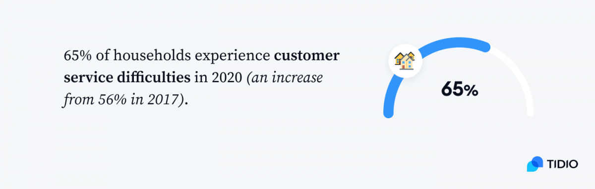 Infographic showing that 65% of households experience customer service difficulties in 2020 (an increase from 56% in 2017)