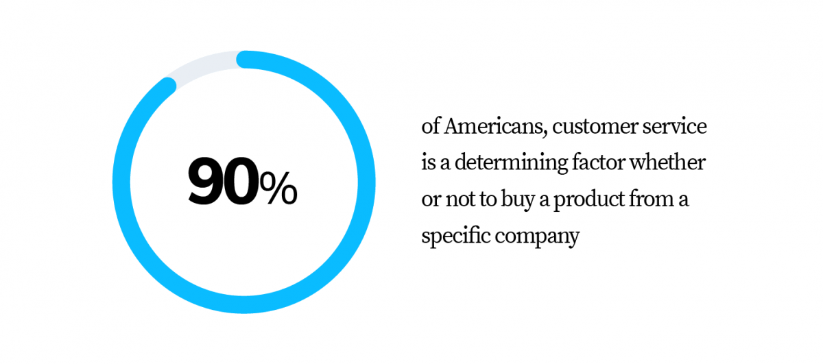 "90% of americans is a determining ""customer service"" as factor whether or not to buy a product from a specific company"
