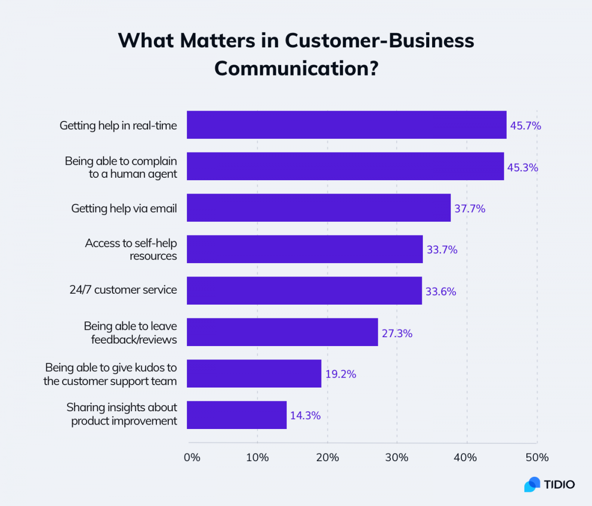 Customer service statistics about leaving feedback and customer satisfaction