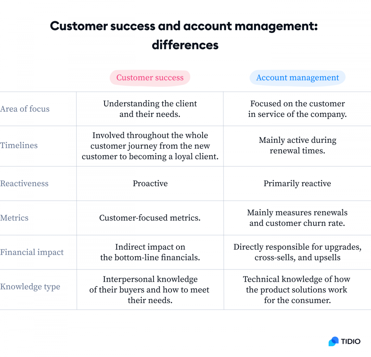 Customer success and account management differences