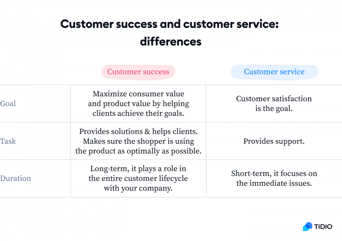 Customer success and customer service differences