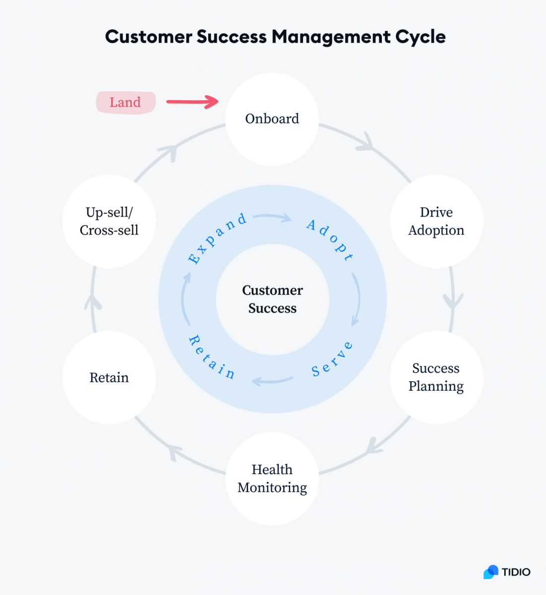 Customer Success Management Cycle Graph