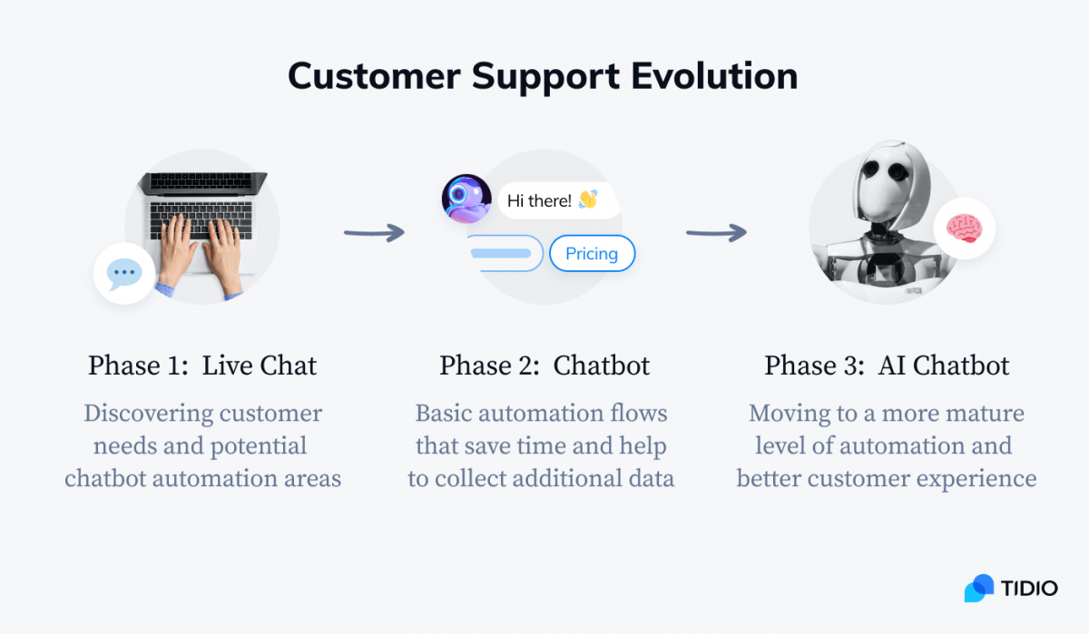 Phases of the customer support evolution