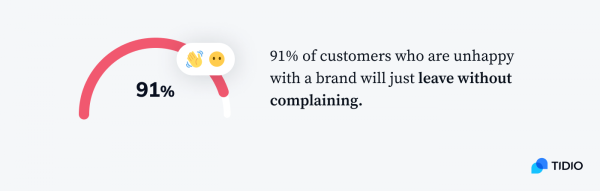 Infographic presenting 91% of customers who are unhappy with a brand will just leave without complaining