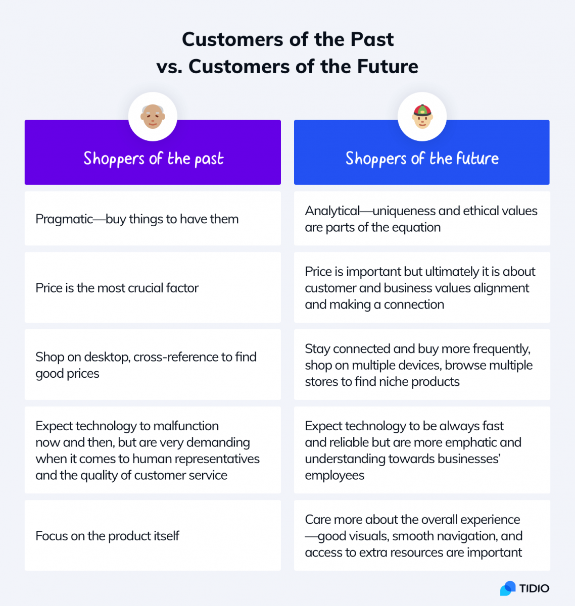 A table that compares the shoppers of the past with the future online shoppers and trends about the future of customers experience