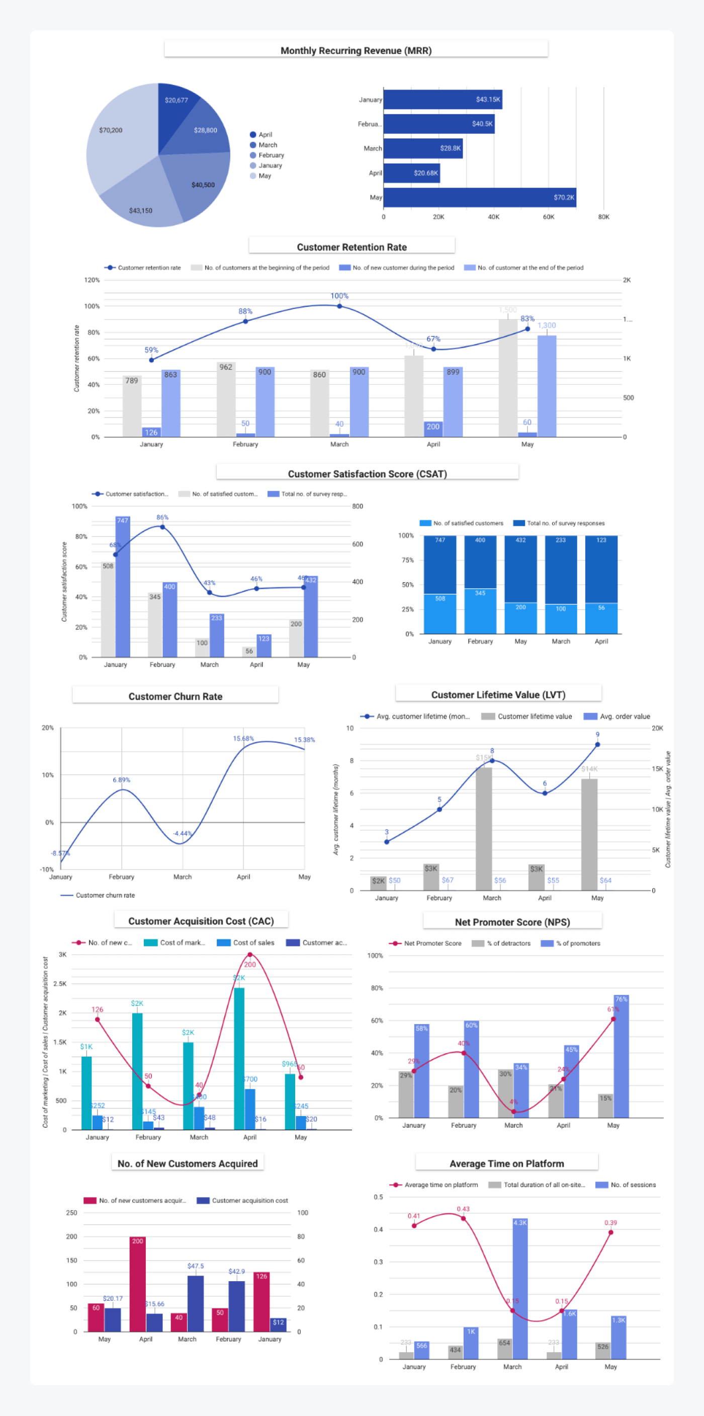 Customer success kpi dashboard using metrics from this article