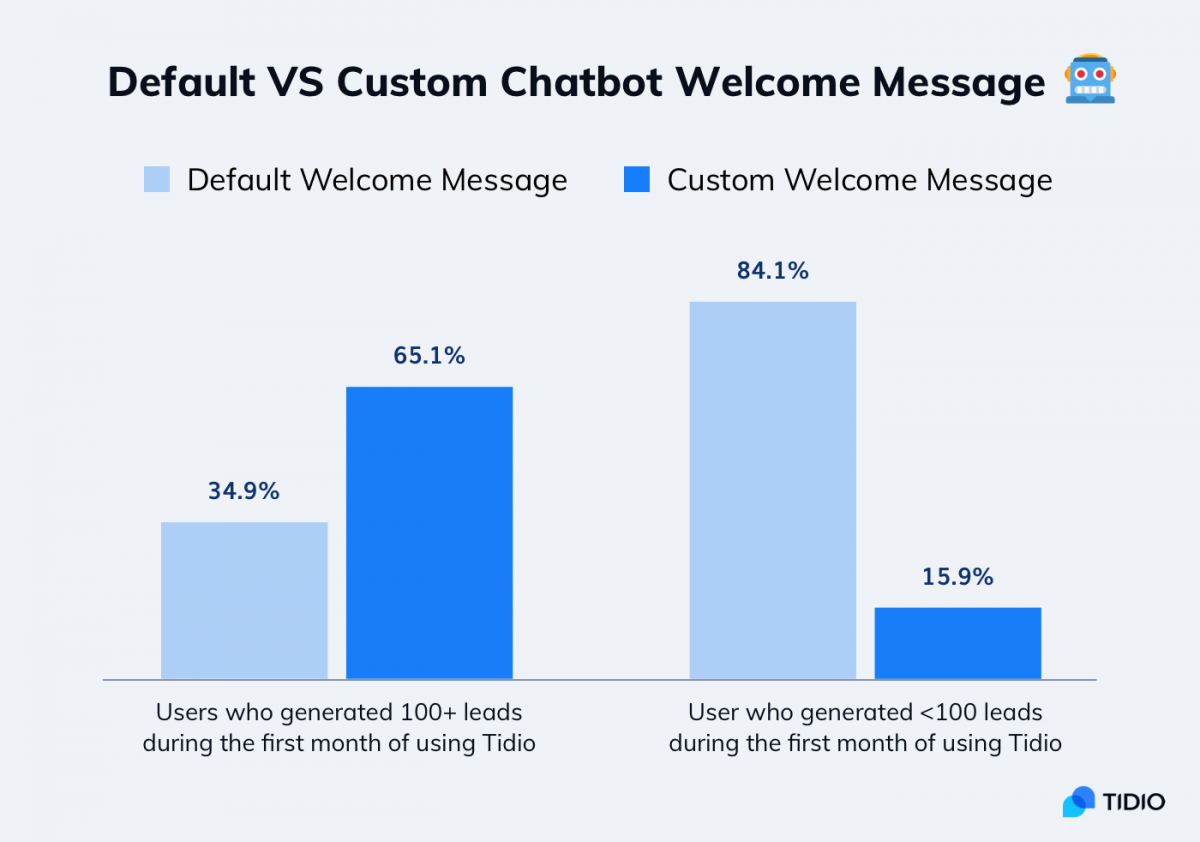 A chart about effectiveness of welcome messages for lead generation