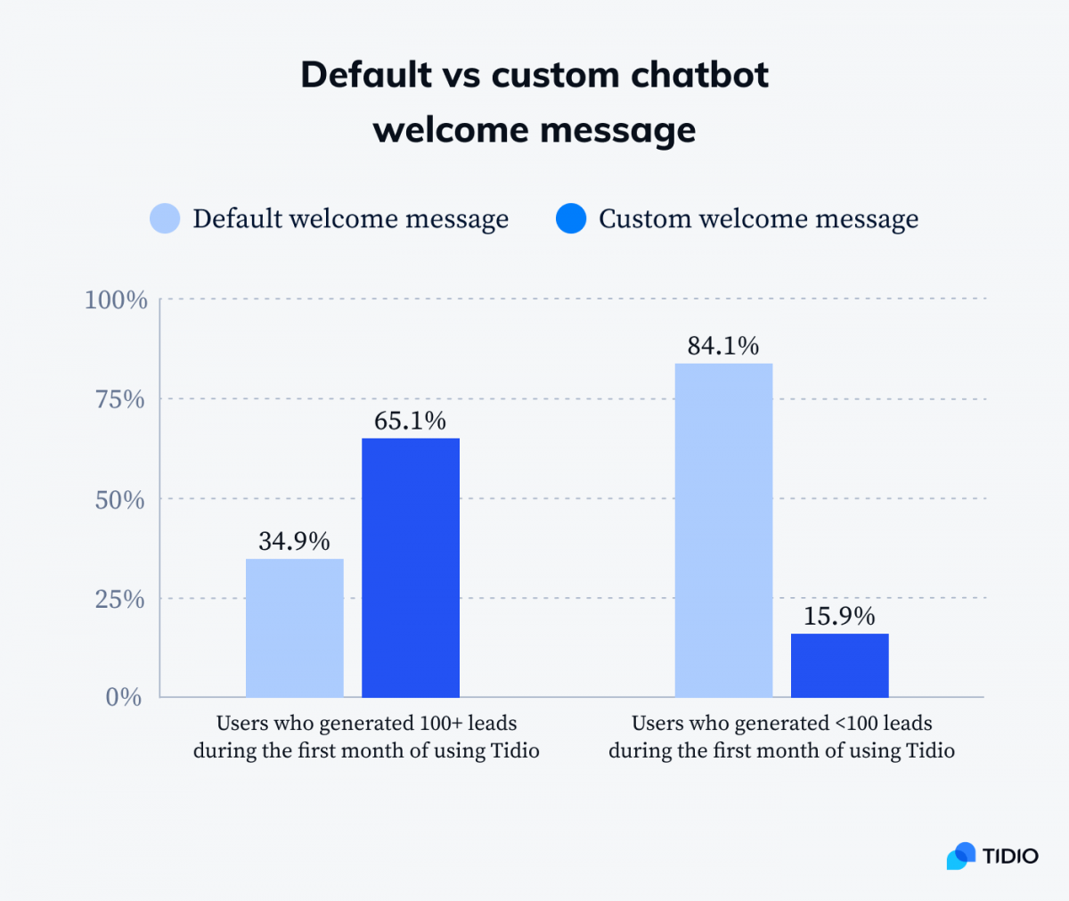A infographic comparing number of leads generated with default vs custom chatbot welcome message