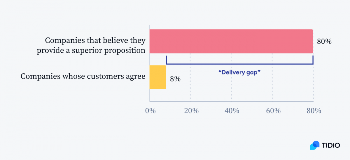 A graph showing a delivery gap - As many as 80% of companies believe they provide superior customer service. But only 8% of their customers agree with this.