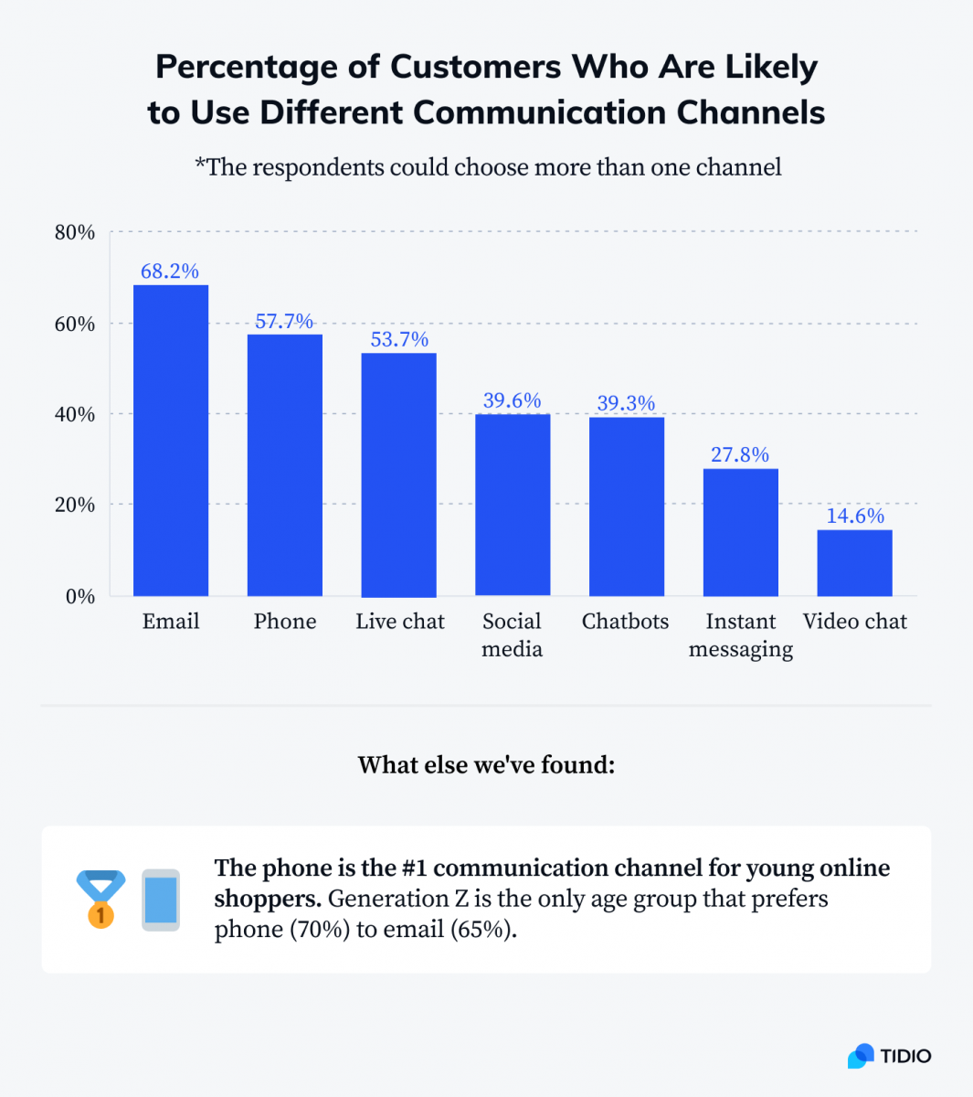 Percentage of customers who are likely to use different communication channels