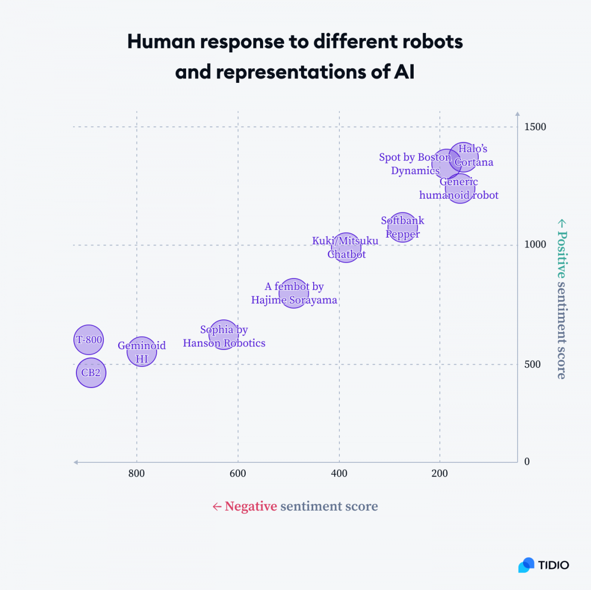 Graph presenting human response to different robots and representations of AI