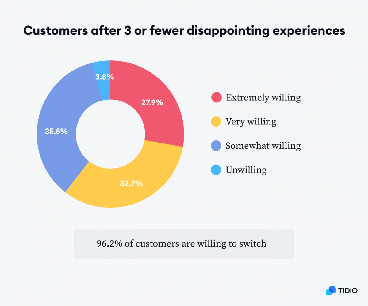 A graph showing that 96.2% of customers with 3 or less disappointing experiences are willing to switch companies