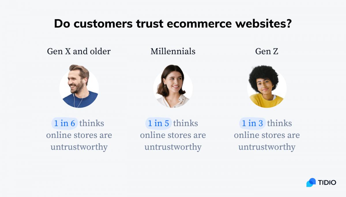 Statistics on customer trust in ecommerce websites