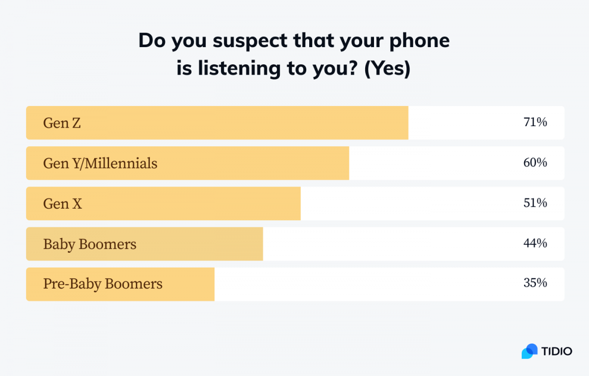 A chart showing that Gen Z respondents are more likely to be afraid of being spied on by their mobile phones