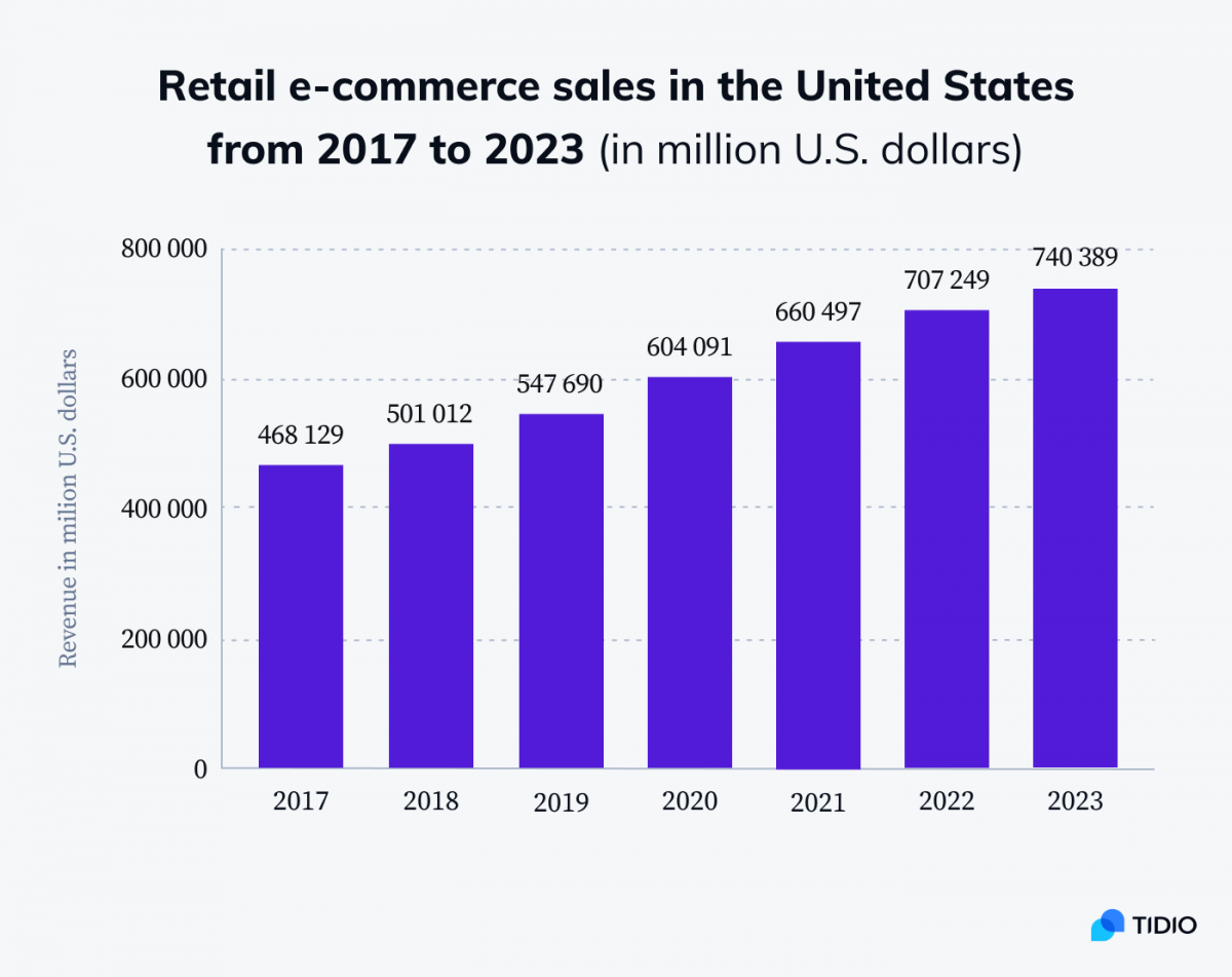Retail e-commerce sales in the United States from 2017-2023