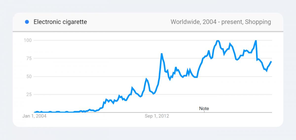 Trending products statistics - vape