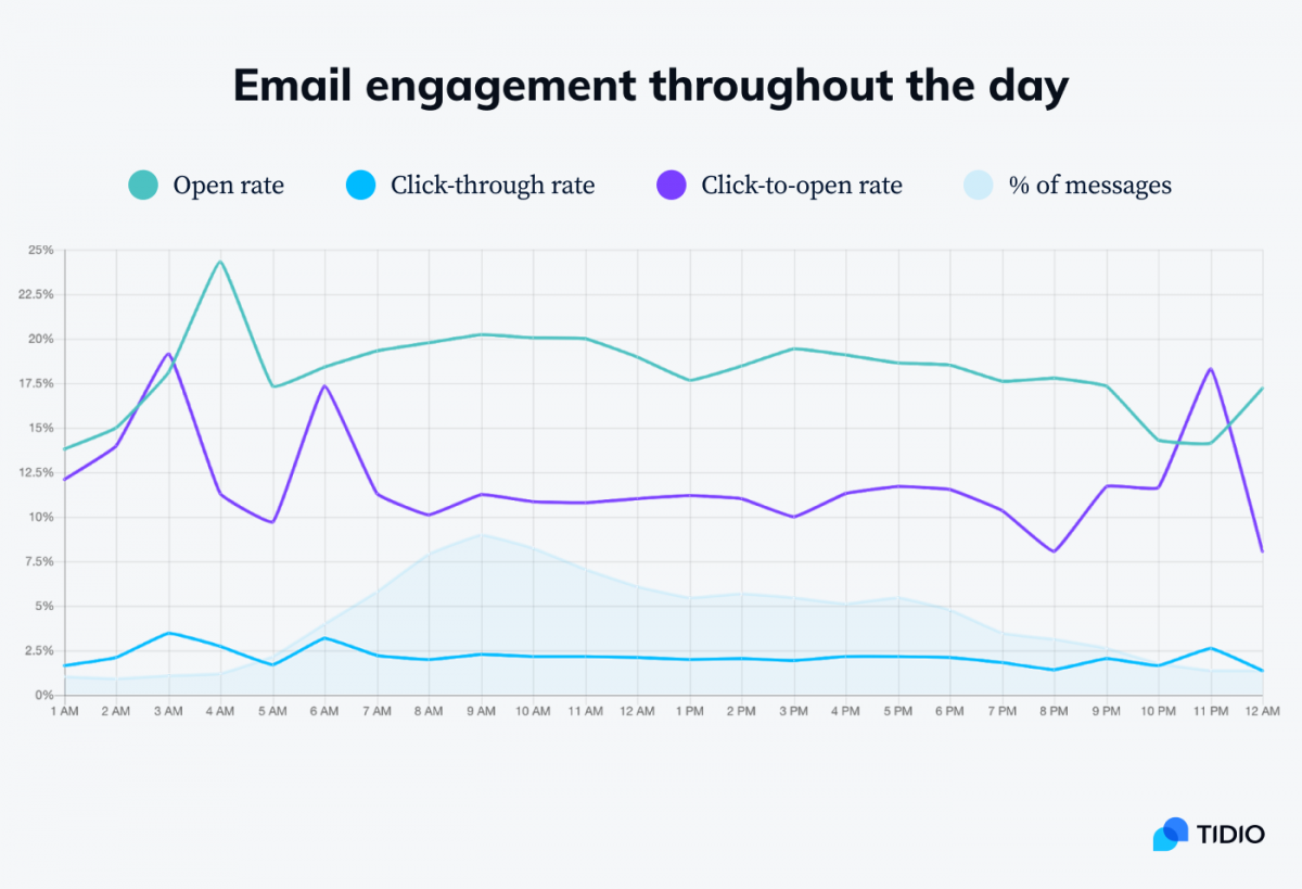 A chart showing email engagement throughout the day