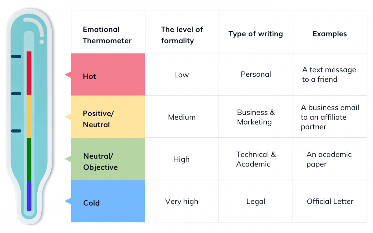 Table of the appropriate tones and styles for a professional email