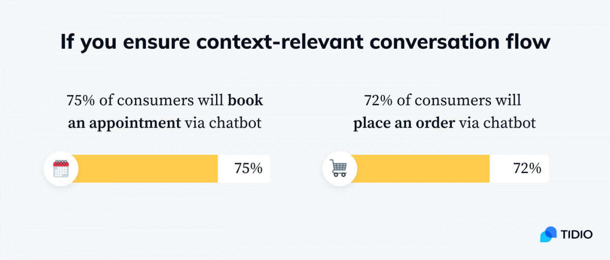 Infographic on 75% of consumers will book an appointment via chatbot, and 72% of consumers will place an order via chatbot if you ensure context-relevant conversation flow