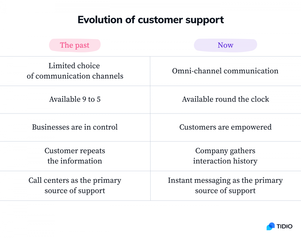 Table comparing the past and the present of customer support titled: Evolution of customer support