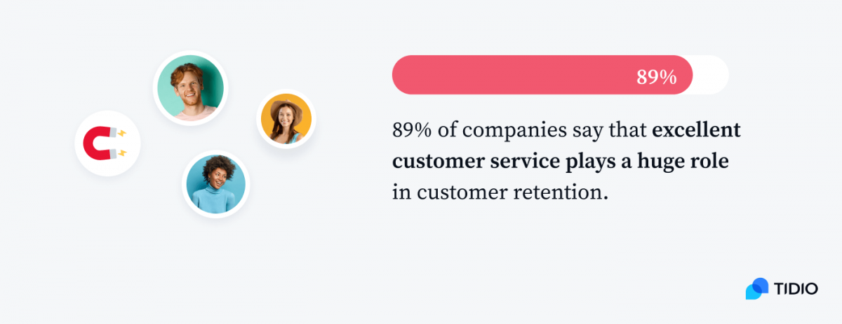 89% of companies say that excellent customer service plays a huge role in customer retention graph