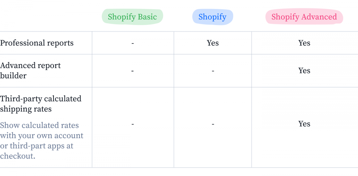 Exclusive features of Shopify Advanced Plan