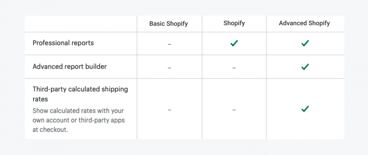 Table with Shopify plans breakdown for exclusive features for Shopify and Shopify Advanced