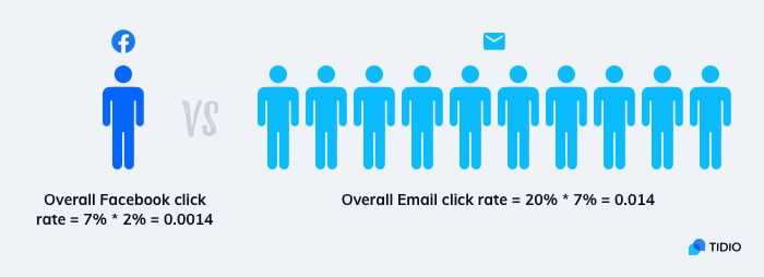 Email is ten times more effective than Facebook with regard to conversion rates