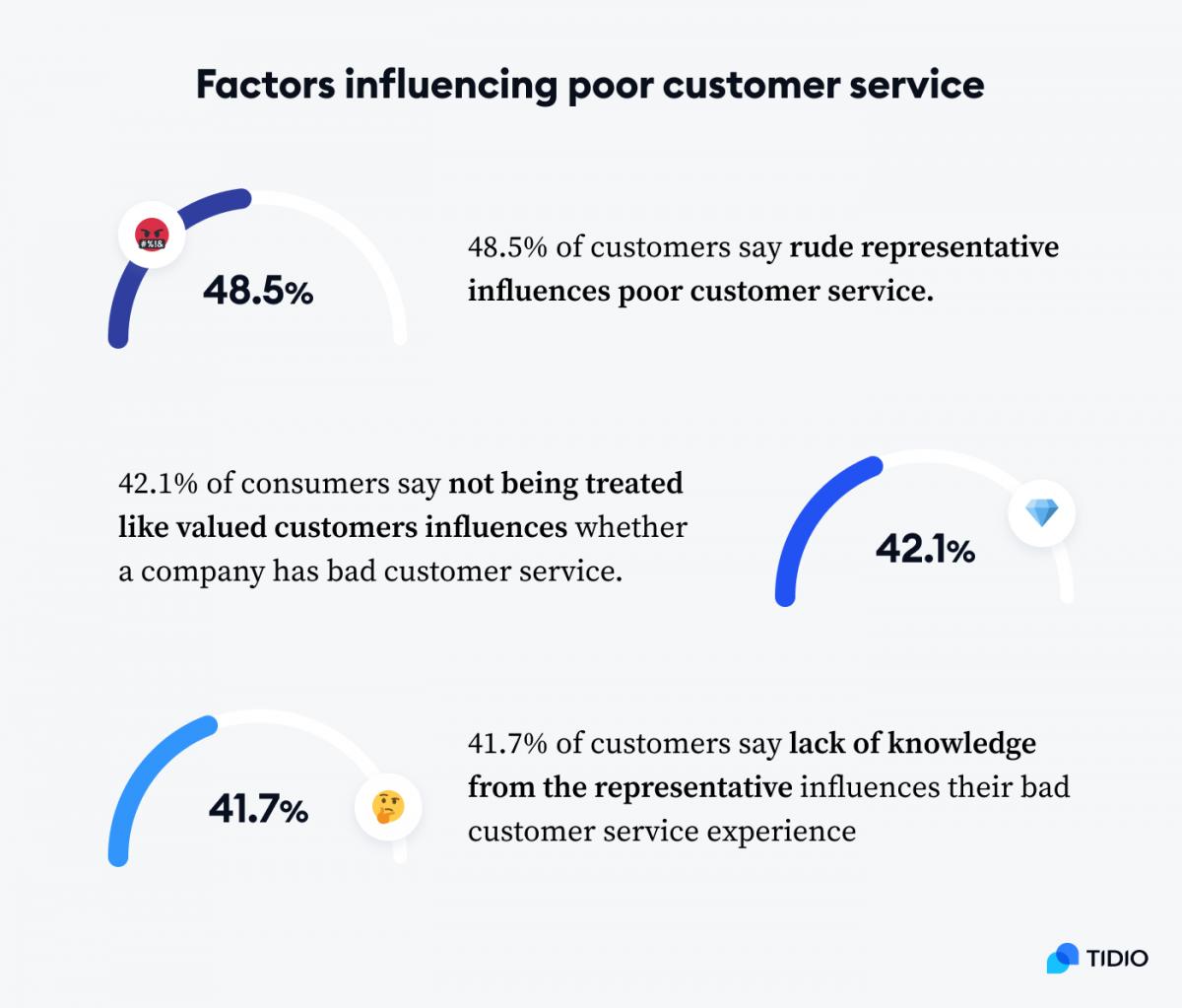 Infographic with three statistics - factors influencing poor customer service