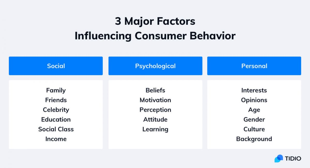 Major factors influencing consumer behavior